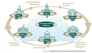 Interoperability Platform PSBS