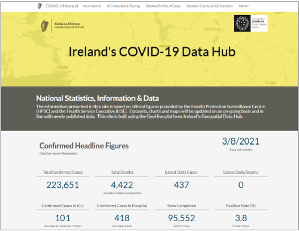 Ireland's COVID-19 Data Hub