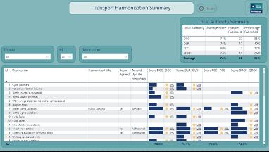Data Harmonisation Reporting